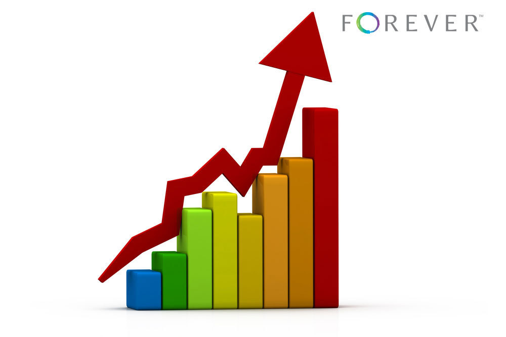 Forever™ Guarantee Fund Posts Strong Results (Graphic: Business Wire)