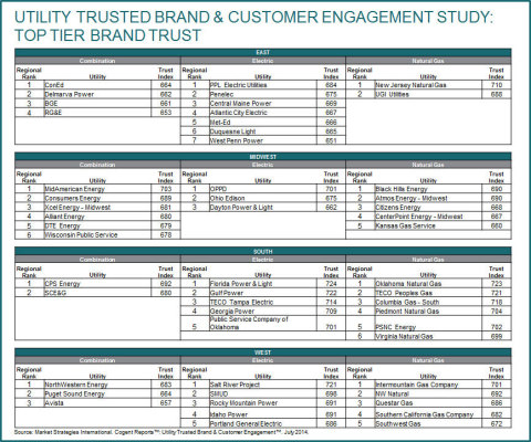 Utility Trusted Brand & Customer Engagement Study: Top Tier Brand Trust (Graphic: Business Wire)