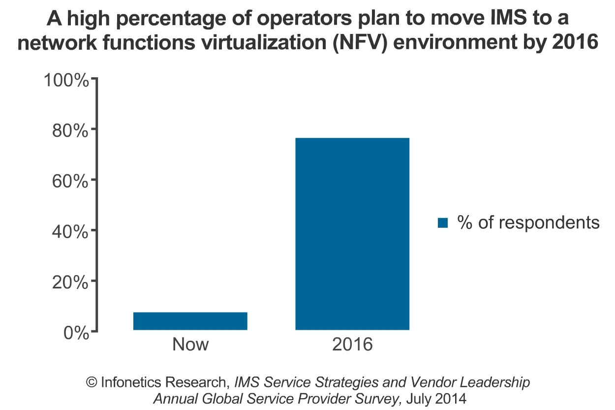 Discussions around virtualization and NFV are heating up, and IMS is in the thick of things: Operators participating in Infonetics' survey overwhelmingly expressed a desire to run IMS networks in an NFV environment within 2 years. (Graphic: Infonetics Research)