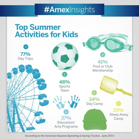 According to the latest American Express Spending & Saving Tracker, American parents will shell out $70 billion or more for summer activities. (Graphic: Business Wire)