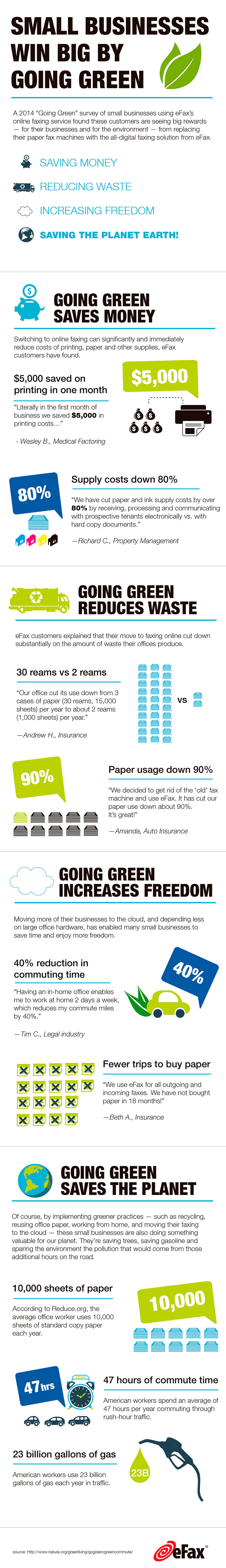 Small Businesses Win Big by Going Green (Graphic: Business Wire)