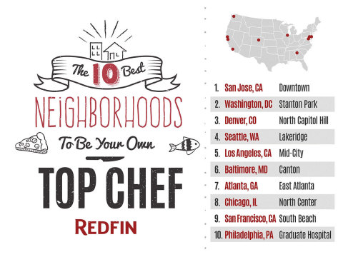 Redfin Serves Up Top 10 Neighborhoods to Find Your Inner Chef with the Most Popular Local Dishes from Allrecipes (Graphic: Business Wire)