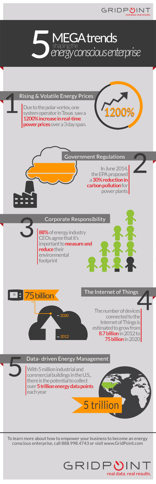 Five Megatrends Shaping the Energy Conscious Enterprise (Graphic: Business Wire)