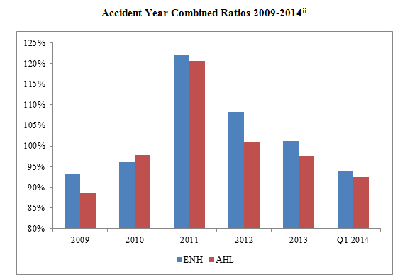 Accident Year Combined Ratios 2009-2014 (Graphic: Business Wire)