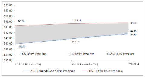 Endurance's Diminishing Book Value Per Share Premium (Graphic: Business Wire)