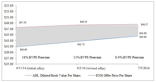 Endurance's Diminishing Book Value Per Share Premium (Graphic: Business Wire)