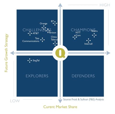 Frost & Sullivan IQ Matrix (Graphic: Business Wire)