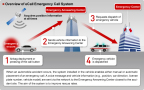 [Overview of eCall Emergency Call System] When an automobile accident occurs, the system installed in the vehicle enables either manual or automatic placement of an emergency call. A voice message and vehicle information (e.g., position, car direction, license plate number, vehicle model) are sent via the network to the Emergency Answering Center closest to the accident site. The aim of the system is to improve rescue rates. (Graphic: Business Wire)