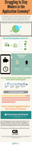 Struggling to stay modern in the application economy? (Graphic: Business Wire)
