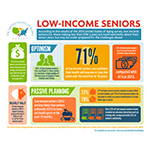United States of Aging Survey: Low-income seniors more optimistic about aging, but passive about planning (Source: UnitedHealthcare).