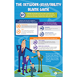 "The 2014 Emulex Visibility Survey found 79% of organizations have experienced network events that were attributed to the wrong IT group, leading to a ""blame game"" and confusion about the real root causes of events. (Graphic: Business Wire)"