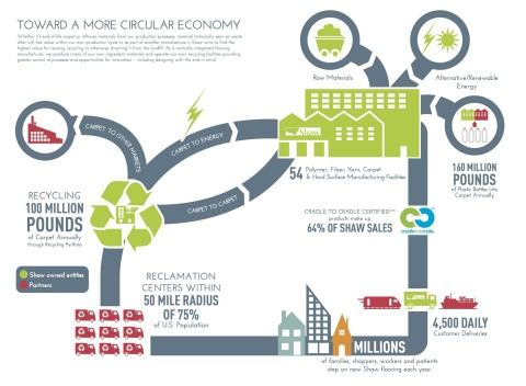 Shaw Industries has recycled more than 700 million pounds of carpet since 2006. Report infographic helps illustrate the company's approach to a more circular economy. (Photo: Business Wire)
