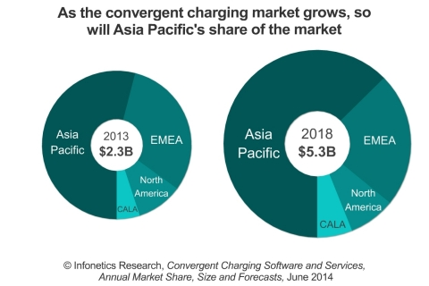 Asia Pacific's share of the global convergent charging market passed the 50% mark in 2013, and by 2018, Infonetics expects more will be spent on convergent charging in Asia than in all the other world regions combined.  (Graphic: Infonetics Research)
