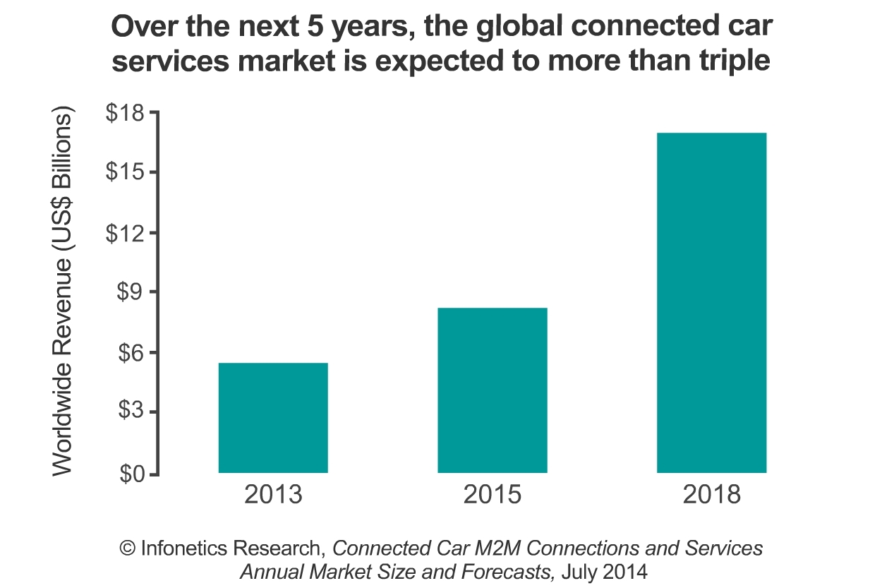 Infonetics expects revenue derived by service providers for the connectivity and other basic value-added services they provide to the automotive, transport, and logistics (a.k.a. connected car) segment to more than triple from 2013 to 2018, to $16.9 billion worldwide. (Graphic: Infonetics Research)