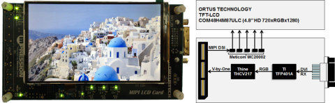 MIPI LCD Card picture and block diagram (Graphic: Business Wire)