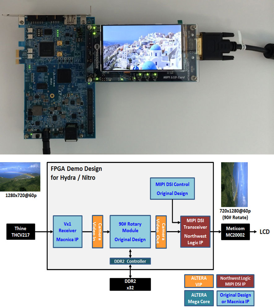 MIPI LCD Card use case examples (Graphic: Business Wire)