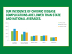 Priority Health members have lower rates of chronic disease complications than state and national averages. (Graphic: Business Wire)