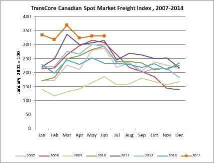 TransCore's Canadian Spot Index - June 2014