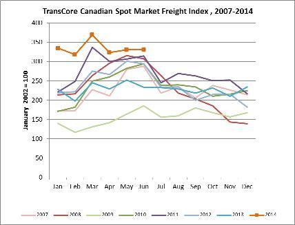 TransCore's Canadian Spot Index - June 2014