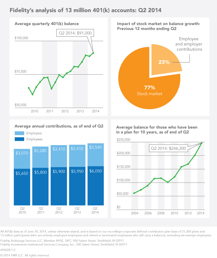 Infographic - Fidelity's analysis of 13 million 401(k) accounts: Q2 2014 (Graphic: Business Wire)