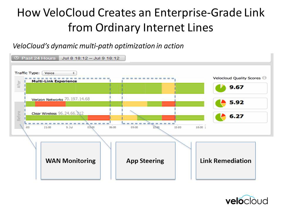 VeloCloud makes multiple inexpensive broadband Internet links behave like a reliable high-bandwidth link by dynamically steering critical business applications over the best links and paths, and through WAN monitoring and real-time link remediation.