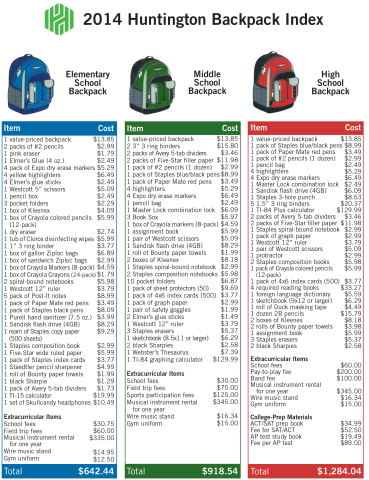 The 2014 Huntington Backpack Index lists common classroom supply costs and other school fees by elementary, middle and high school grade levels. (Graphic: Business Wire)