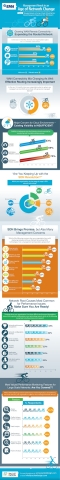 This infographic, Management Needs in the Age of Network Change, was created in part with Enterprise Management Associates (EMA). (Graphic: Business Wire)