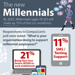 The New Millennials (Graphic: Business Wire)