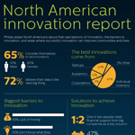 Philips North America Innovation Report
