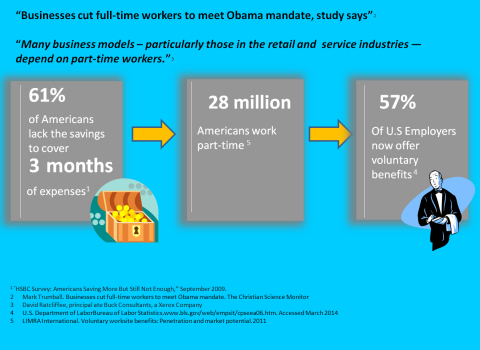 Infographic shows how voluntary benefits can help provide health insurance coverage to the part-time employee. (Graphic: Business Wire)