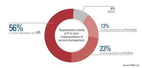 Human resources, facilities and purchasing are the first departments outside of IT for applying service automation, according to 275 IT professionals surveyed at the Knowledge14 conference in San Francisco. Source: KPMG LLP and ServiceNow.