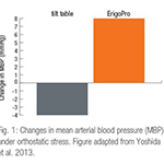 Fig. 1: Changes in mean arterial blood pressure (MBP) under orthostatic stress. Figure adapted from Yoshida et al. 2013.4 Fig. 2: Decrease in stroke volume (SV) under orthostatic stress. Figure adapted from Yoshida et al. 2013.4 (Graphic: Business Wire)