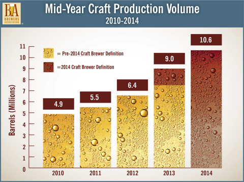 Mid-year craft production production volume growth from 2010-2014. (Graphic: Business Wire)