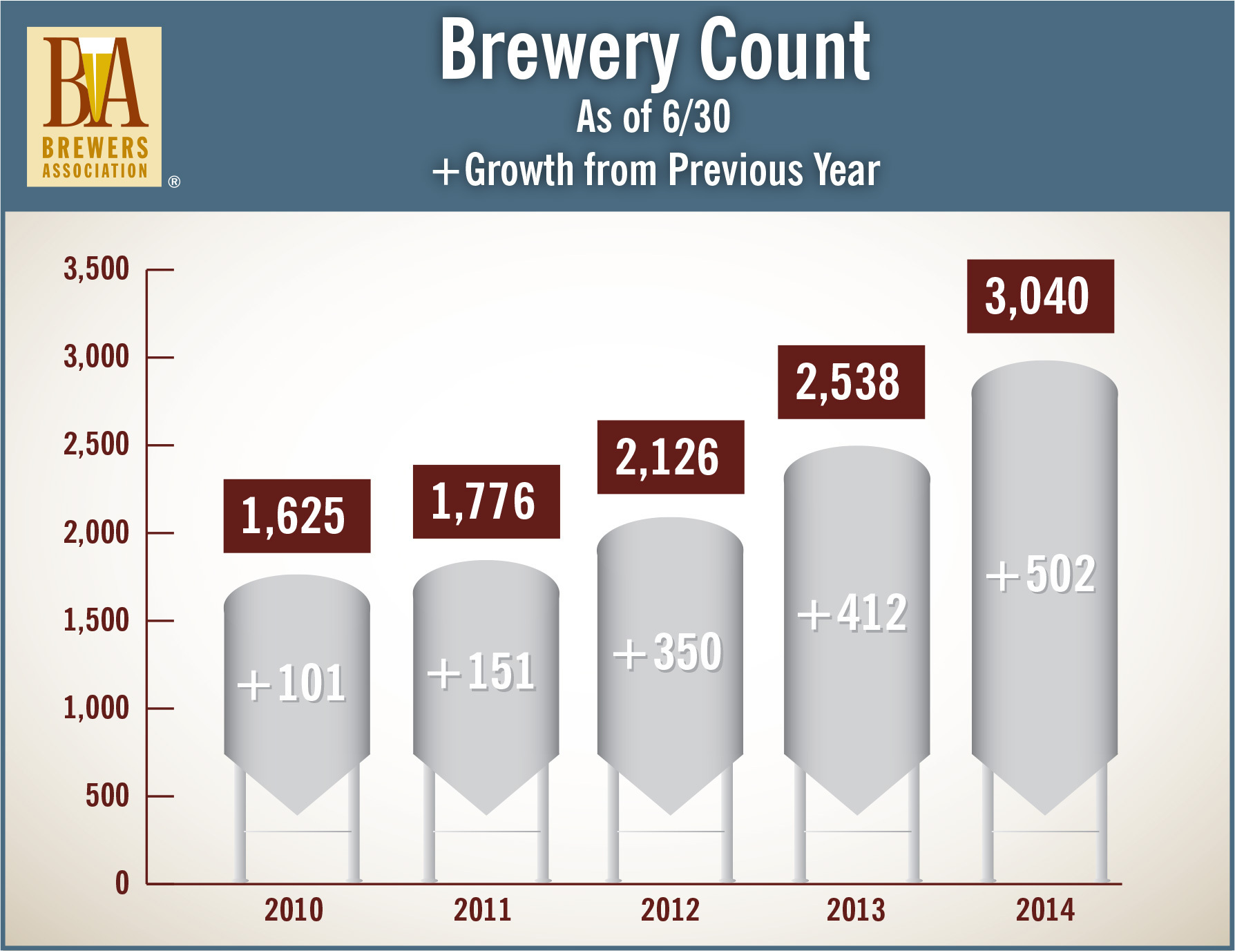 Brewery count as mid-year 2014. (Graphic: Business Wire)