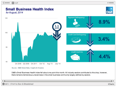 Small Business Health Index (Graphic: Business Wire)