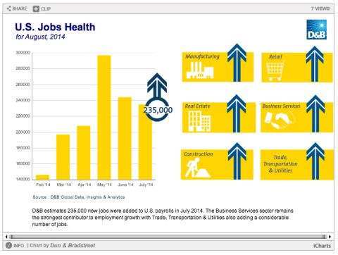 U.S. Jobs Health (Graphic: Business Wire)