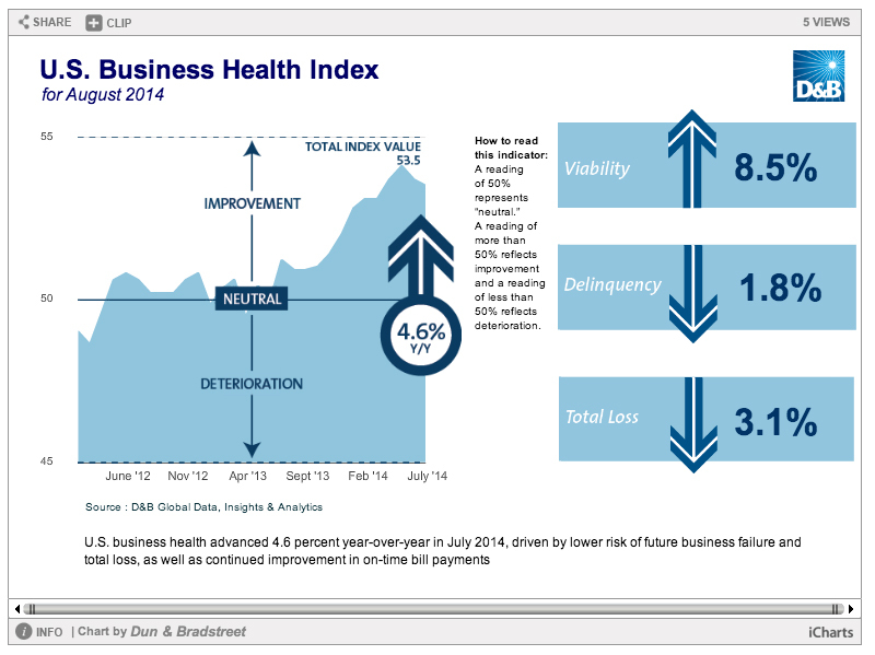 U.S. Business Health Index (Graphic: Business Wire)