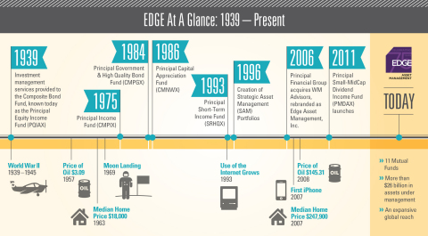Edge Asset Management: 1939-Present (Graphic: Principal Financial Group)