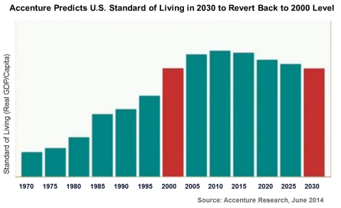 Accenture predicts U.S. standard of living in 2030 to revert back to 200 level. (Graphic: Business Wire)