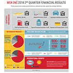WEX Inc. Reports Second Quarter 2014 Financial Results  (Graphic: Business Wire)