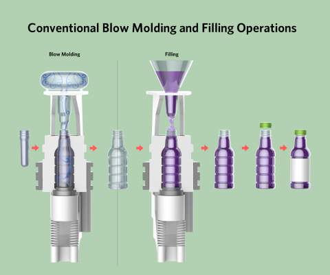 Traditional blow molding and filling operation uses compressed air to form containers. (Graphic: Business Wire)