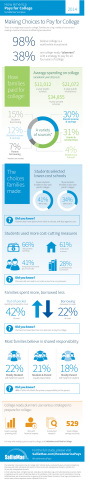Sallie Mae and Ipsos How America Pays for College 2014 infographic (Graphic: Business Wire)