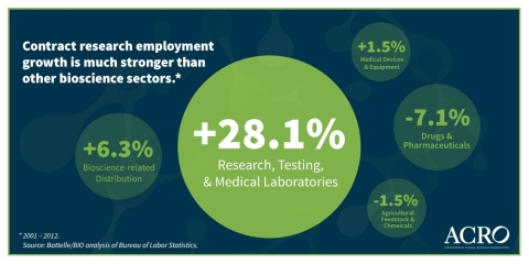 Contract research highest growth sector in biosciences (Graphic: Business Wire)