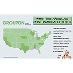 Groupon announces the ''Most Pampered Cities in America,'' as part of Beauty Week on Groupon.com.