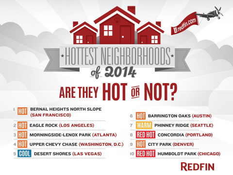 Hottest Neighborhoods of 2014: Are they Hot or Not? (Graphic: Business Wire)