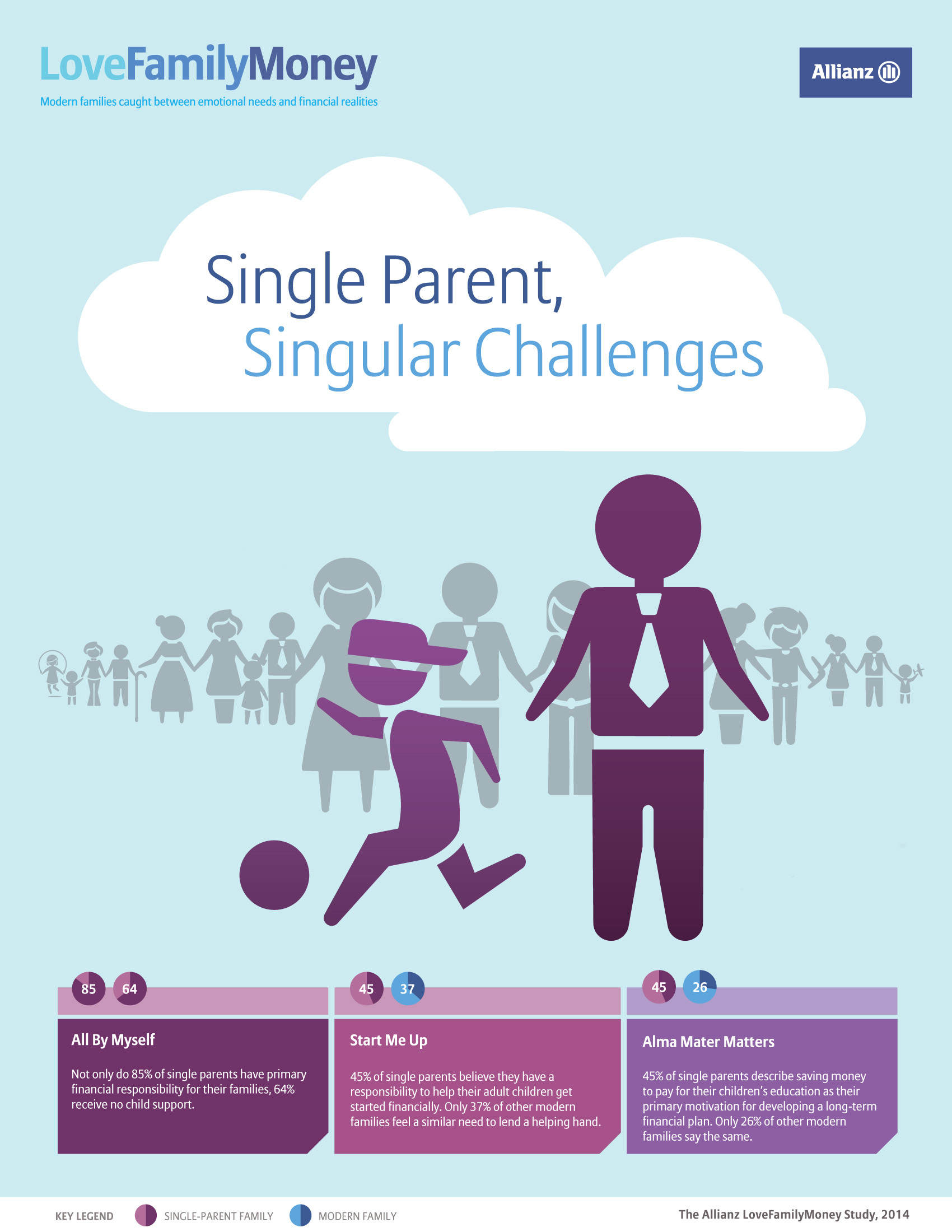 College Savings Take Priority for Today's Single Parents; Allianz LoveFamilyMoney Study Finds Children are Source of Financial Stress and Motivation (Graphic: Allianz)