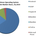 Smartphone Operating System Worldwide Market Share, 2Q 2014 (Graphic: Business Wire)