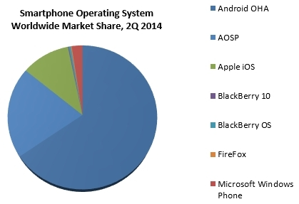 Android Operating System