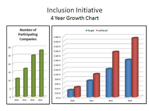 Inclusion Initiative - 4 Year Growth Chart (Graphic: Business Wire)