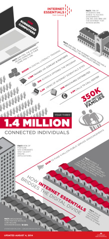 Since 2011, Internet Essentials has connected more than 350,000 families, or about 1.4 million low-income Americans, to the power of the Internet. (Graphic: Business Wire)